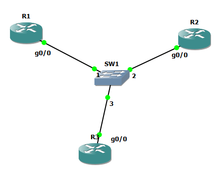 Point-to-Point Network Operation over LAN in OSPF