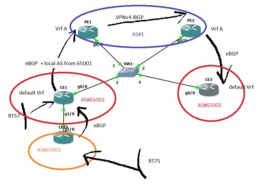 VPNv4 BGP AS-Override Feature