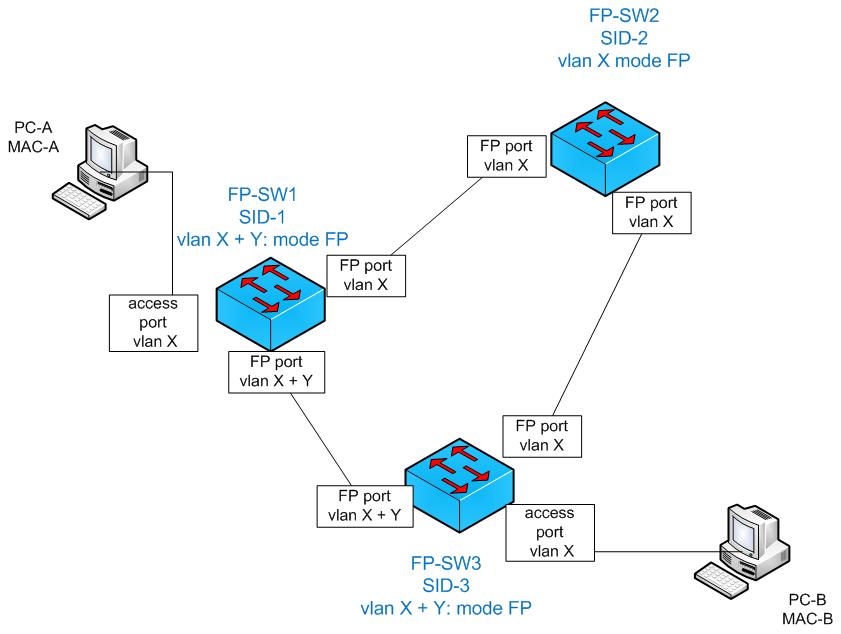 Vlan propagation and Cisco FabricPath