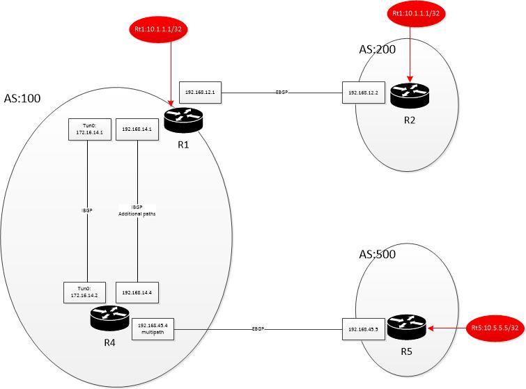 I-BGP synchronization with IGP