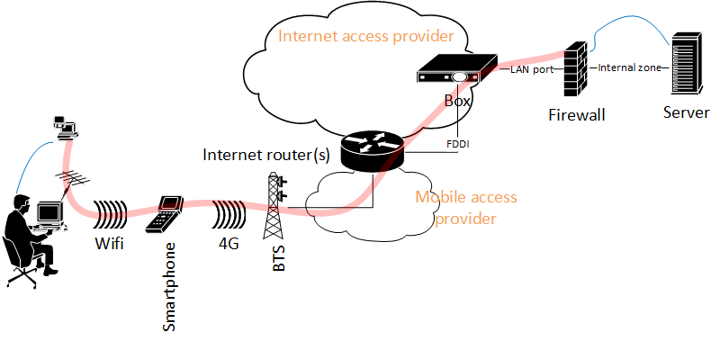 SSL VPN to my home network